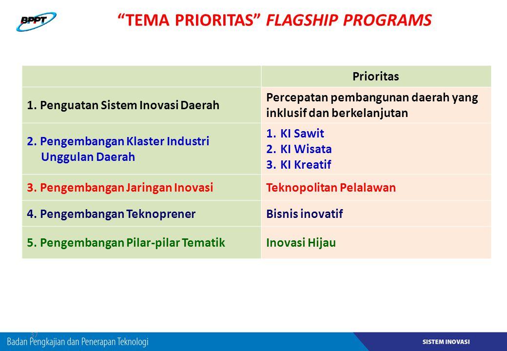 """37 """"TEMA PRIORITAS"""" FLAGSHIP PROGRAMS Prioritas 1. Penguatan Sistem Inovasi Daerah Percepatan pembangunan daerah yang inklusif dan berkelanjutan 2. Pe"""