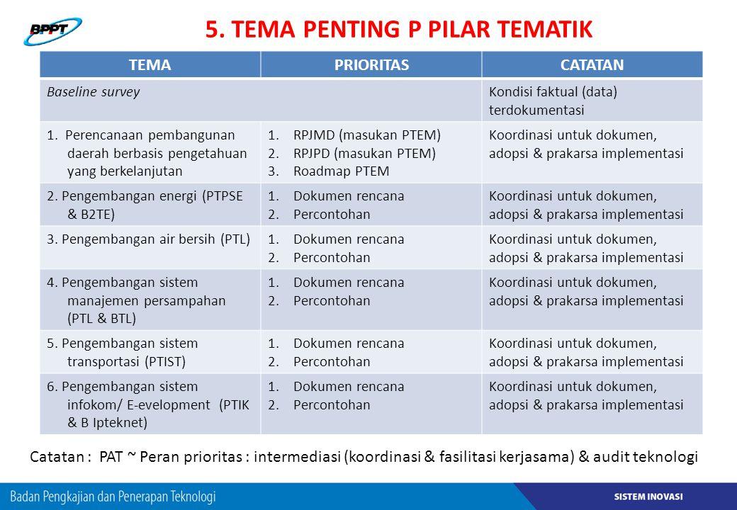 5. TEMA PENTING P PILAR TEMATIK TEMAPRIORITASCATATAN Baseline surveyKondisi faktual (data) terdokumentasi 1. Perencanaan pembangunan daerah berbasis p