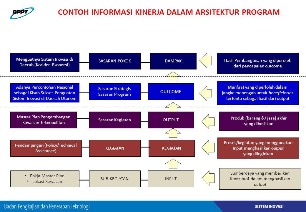 CONTOH INFORMASI KINERJA DALAM ARSITEKTUR PROGRAM Menguatnya Sistem Inovasi di Daerah (Koridor Ekonomi) Adanya Percontohan Nasional sebagai Kisah Suks