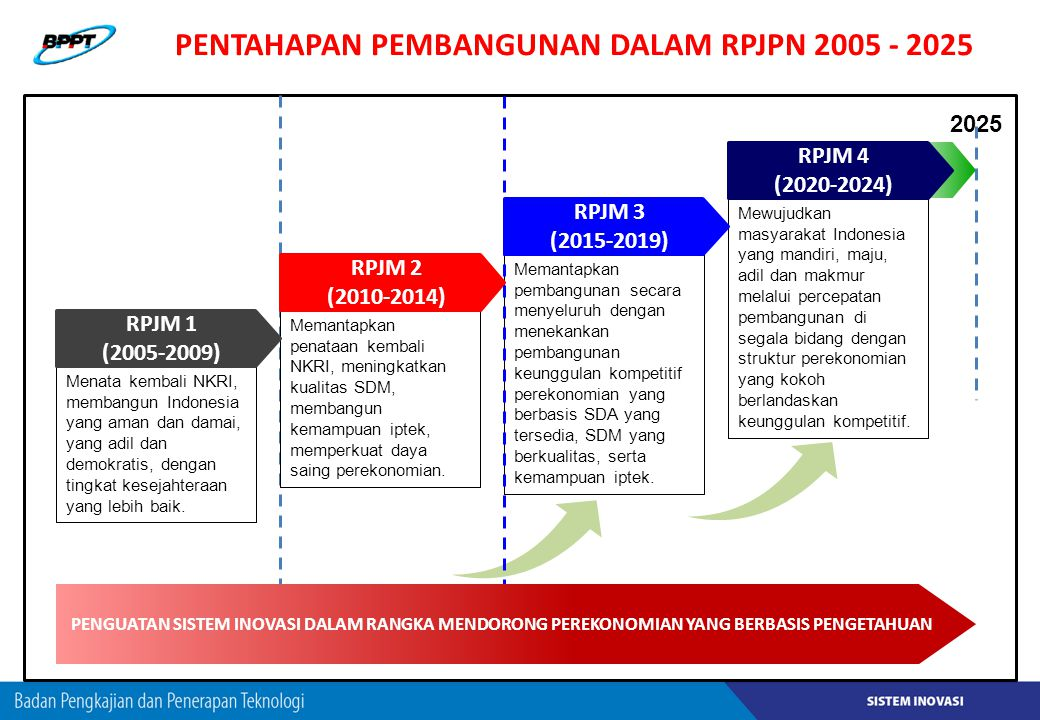 PENTAHAPAN PEMBANGUNAN DALAM RPJPN 2005 - 2025 2025 Memantapkan penataan kembali NKRI, meningkatkan kualitas SDM, membangun kemampuan iptek, memperkua