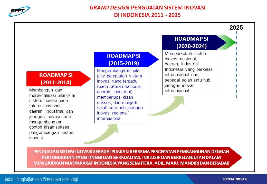 GRAND DESIGN PENGUATAN SISTEM INOVASI DI INDONESIA 2011 - 2025 Membangun dan merevitalisasi pilar-pilar sistem inovasi pada tataran nasional, daerah,