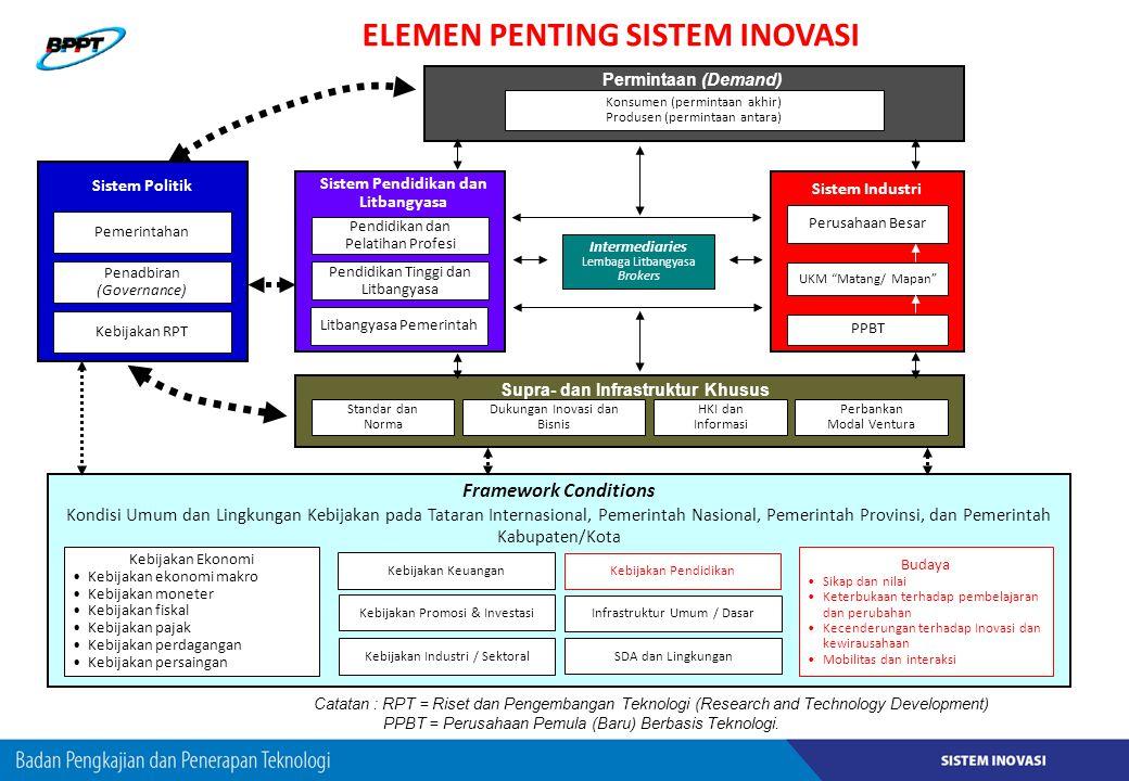 Sistem Pendidikan dan Litbangyasa Pendidikan dan Pelatihan Profesi Pendidikan Tinggi dan Litbangyasa Litbangyasa Pemerintah Sistem Industri Perusahaan
