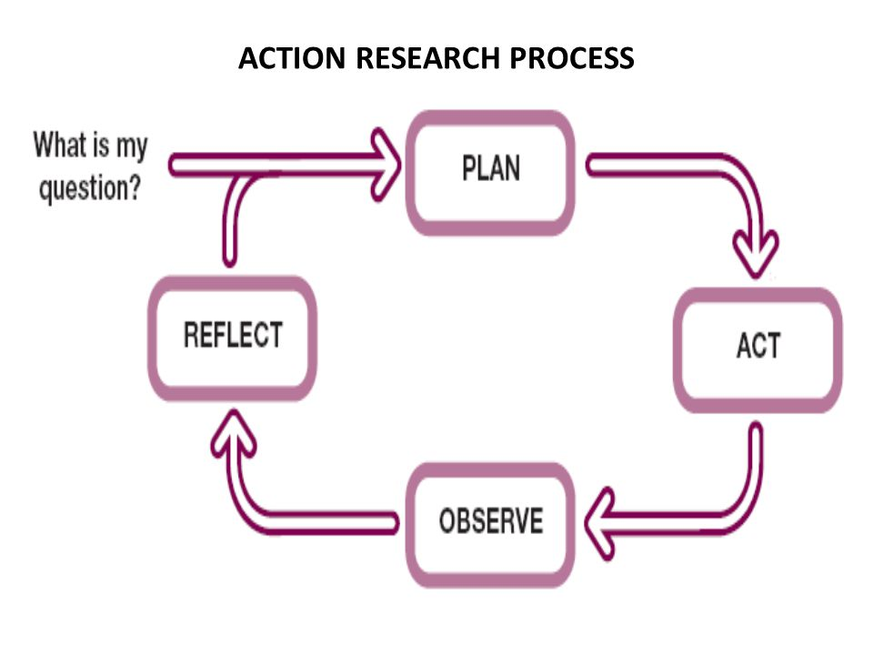 ACTION RESEARCH PROCESS