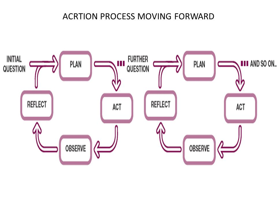 ACRTION PROCESS MOVING FORWARD