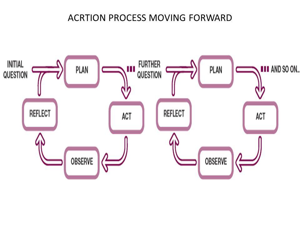 Model of design process in practice