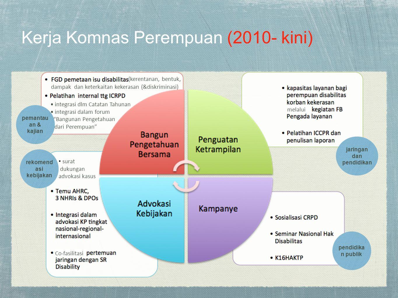 Kerja Komnas Perempuan (2010- kini) pemantau an & kajian jaringan dan pendidikan pendidika n publik rekomend asi kebijakan (kerentanan, bentuk, dampak