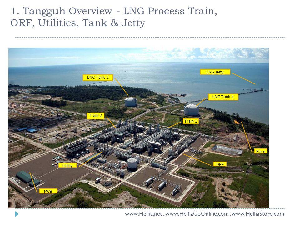 LNG Jetty LNG Tank 1 LNG Tank 2 Train 2 Train 1 Utility MCB Flare ORF 1. Tangguh Overview - LNG Process Train, ORF, Utilities, Tank & Jetty www.Helfia