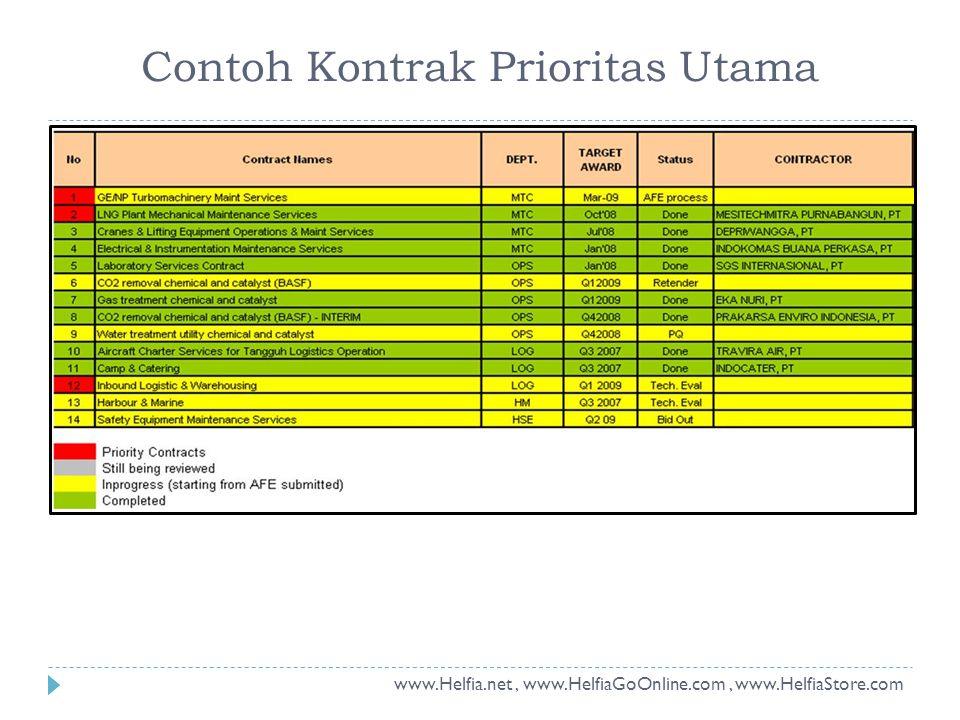 Contoh Kontrak Prioritas Utama www.Helfia.net, www.HelfiaGoOnline.com, www.HelfiaStore.com