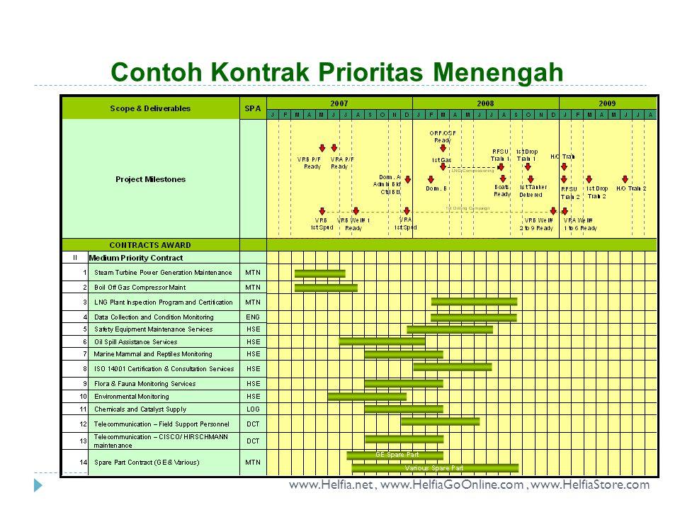 Contoh Kontrak Prioritas Menengah www.Helfia.net, www.HelfiaGoOnline.com, www.HelfiaStore.com