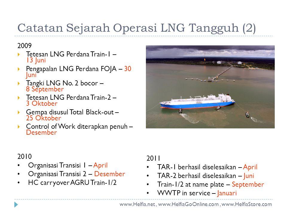 2009  Tetesan LNG Perdana Train-1 – 13 Juni  Pengapalan LNG Perdana FOJA – 30 Juni  Tangki LNG No. 2 bocor – 8 September  Tetesan LNG Perdana Trai