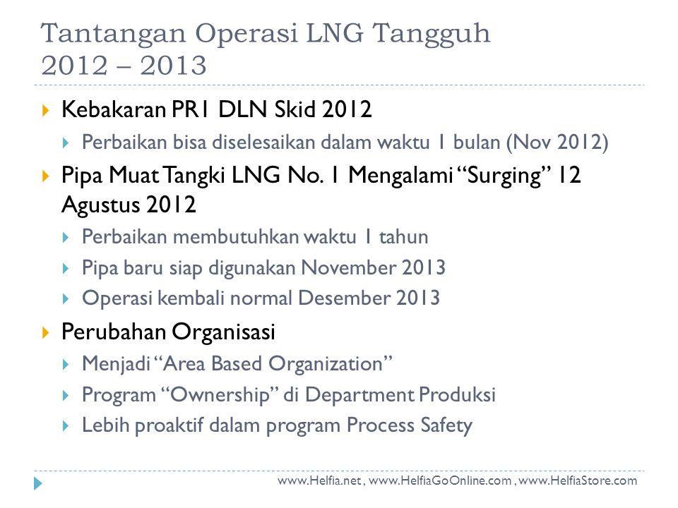 Tantangan Operasi LNG Tangguh 2012 – 2013  Kebakaran PR1 DLN Skid 2012  Perbaikan bisa diselesaikan dalam waktu 1 bulan (Nov 2012)  Pipa Muat Tangk