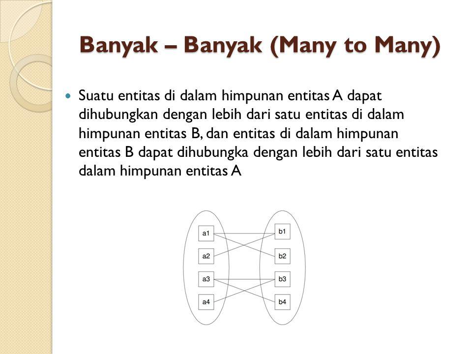 Banyak – Banyak (Many to Many)  Suatu entitas di dalam himpunan entitas A dapat dihubungkan dengan lebih dari satu entitas di dalam himpunan entitas