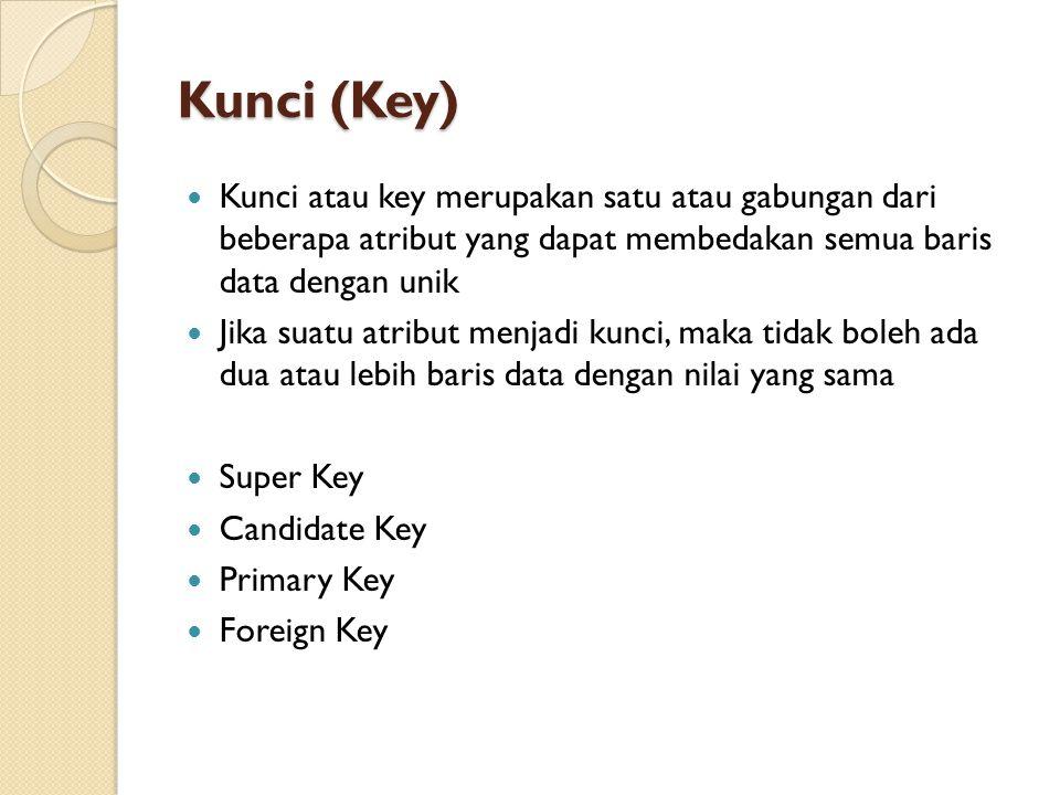 Kunci (Key)  Kunci atau key merupakan satu atau gabungan dari beberapa atribut yang dapat membedakan semua baris data dengan unik  Jika suatu atribu