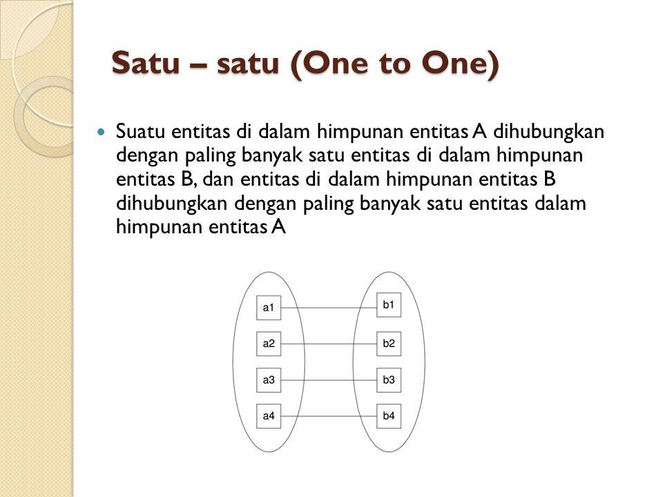 Satu – satu (One to One)  Suatu entitas di dalam himpunan entitas A dihubungkan dengan paling banyak satu entitas di dalam himpunan entitas B, dan en