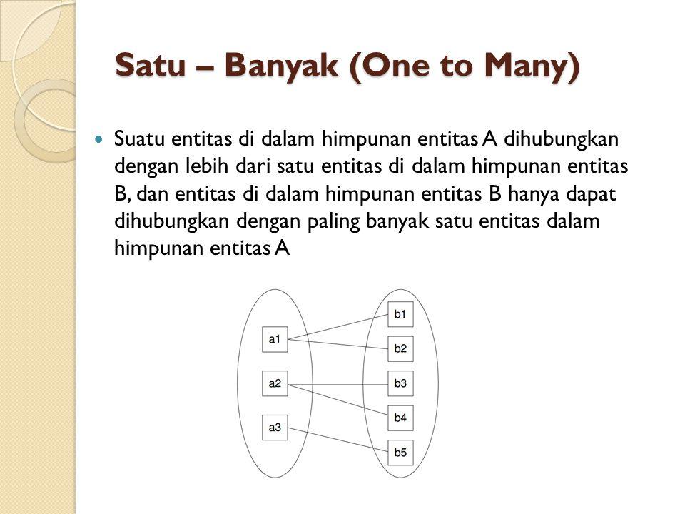 Satu – Banyak (One to Many)  Suatu entitas di dalam himpunan entitas A dihubungkan dengan lebih dari satu entitas di dalam himpunan entitas B, dan en