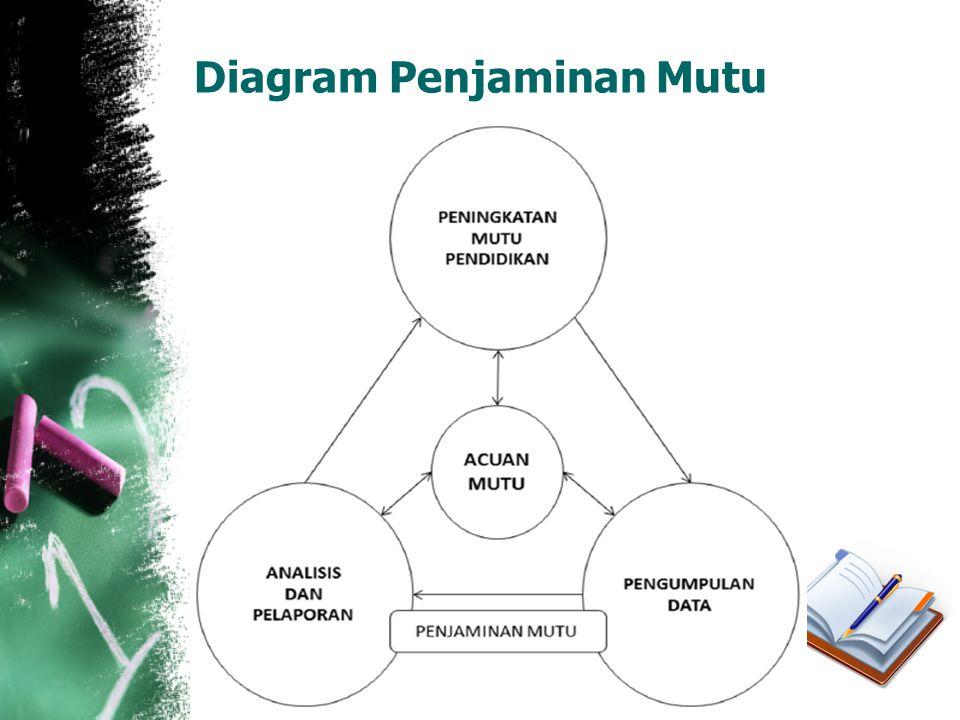 Diagram Penjaminan Mutu