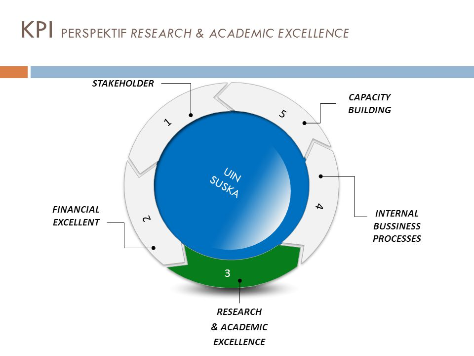 KPI PERSPEKTIF RESEARCH & ACADEMIC EXCELLENCE 5 1 2 Text 4 3 UIN SUSKA RESEARCH & ACADEMIC EXCELLENCE FINANCIAL EXCELLENT STAKEHOLDER INTERNAL BUSSINE