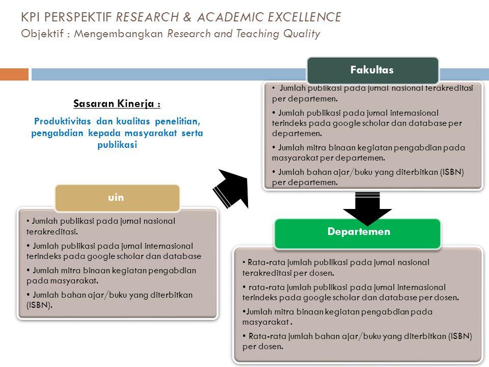 KPI PERSPEKTIF RESEARCH & ACADEMIC EXCELLENCE Objektif : Mengembangkan Research and Teaching Quality • Jumlah publikasi pada jurnal nasional terakredi