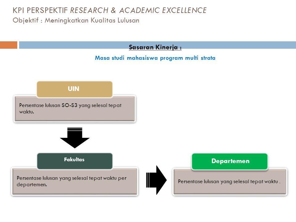 KPI PERSPEKTIF RESEARCH & ACADEMIC EXCELLENCE Objektif : Meningkatkan Kualitas Lulusan Persentase lulusan SO-S3 yang selesai tepat waktu. UIN Sasaran