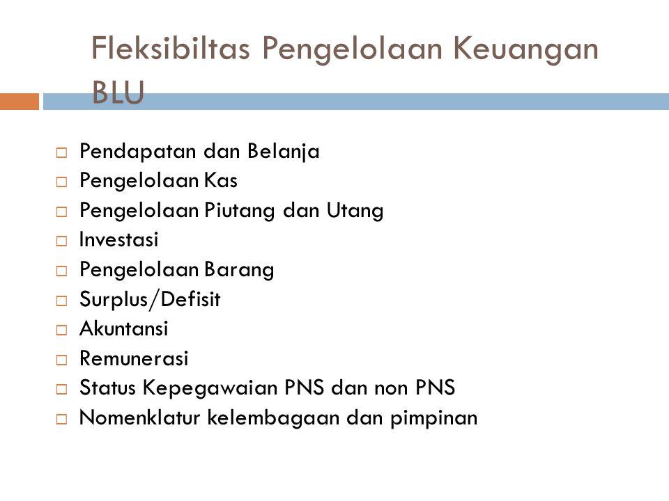 Fleksibiltas Pengelolaan Keuangan BLU  Pendapatan dan Belanja  Pengelolaan Kas  Pengelolaan Piutang dan Utang  Investasi  Pengelolaan Barang  Su