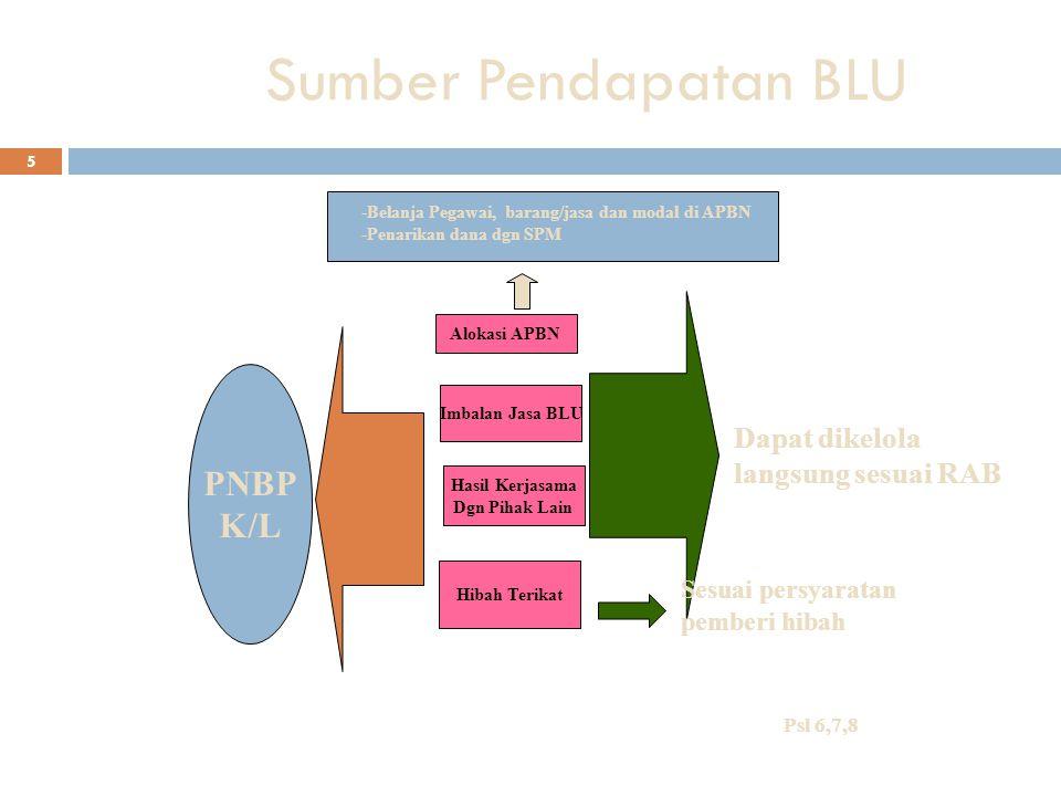 5 Sumber Pendapatan BLU -Belanja Pegawai, barang/jasa dan modal di APBN -Penarikan dana dgn SPM Dapat dikelola langsung sesuai RAB Alokasi APBN Imbala