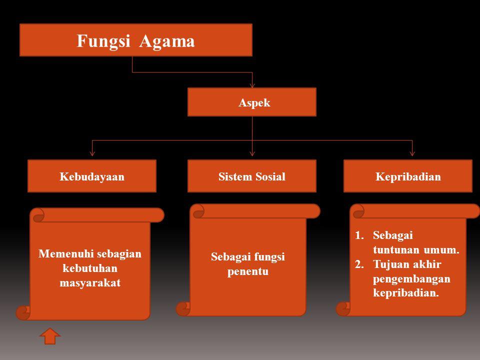 Fungsi Agama Aspek KepribadianSistem SosialKebudayaan Memenuhi sebagian kebutuhan masyarakat Sebagai fungsi penentu 1.Sebagai tuntunan umum. 2.Tujuan