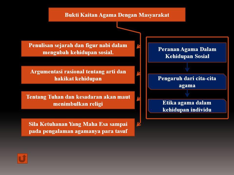 2.Peningkatan Kerukunan Intern dan Antarumat Beragama 1.