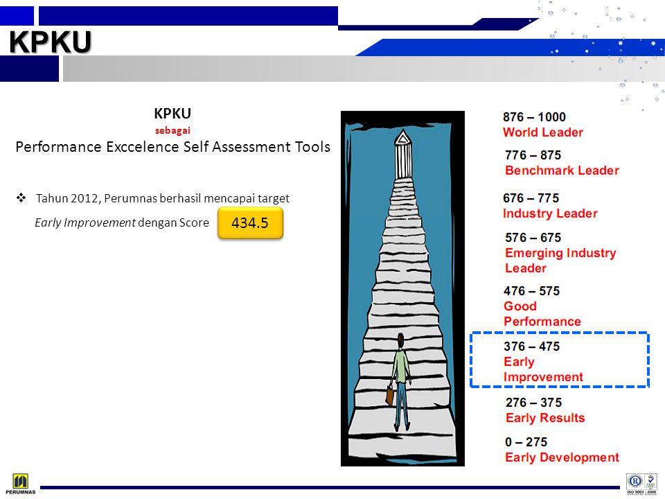 KPKU KPKU sebagai Performance Exccelence Self Assessment Tools 434.5  Tahun 2012, Perumnas berhasil mencapai target Early Improvement dengan Score