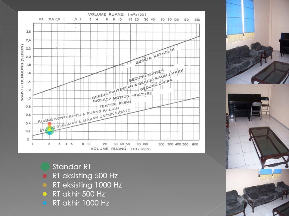Standar RT RT eksisting 500 Hz RT eksisting 1000 Hz RT akhir 500 Hz RT akhir 1000 Hz