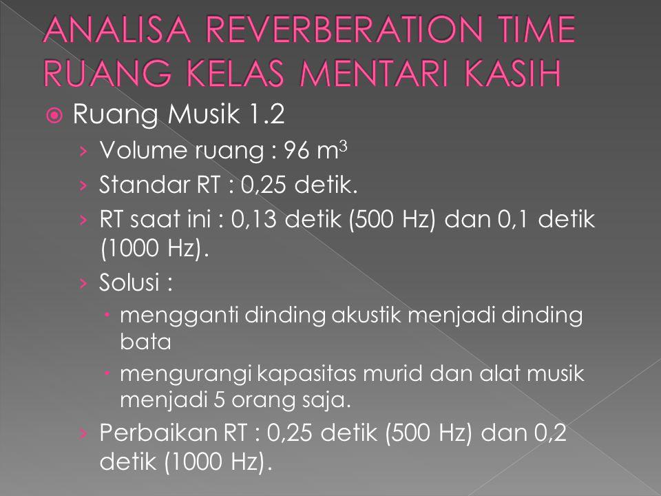  Ruang Musik 1.2 › Volume ruang : 96 m 3 › Standar RT : 0,25 detik. › RT saat ini : 0,13 detik (500 Hz) dan 0,1 detik (1000 Hz). › Solusi :  menggan
