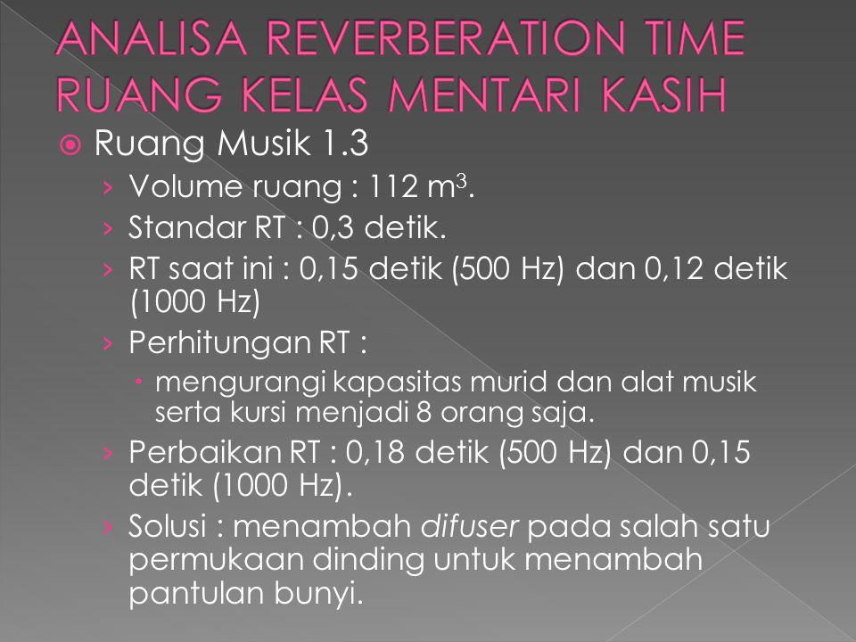  Ruang Musik 1.3 › Volume ruang : 112 m 3. › Standar RT : 0,3 detik. › RT saat ini : 0,15 detik (500 Hz) dan 0,12 detik (1000 Hz) › Perhitungan RT :