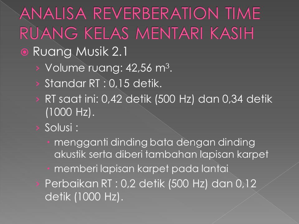  Ruang Musik 2.1 › Volume ruang: 42,56 m 3. › Standar RT : 0,15 detik. › RT saat ini: 0,42 detik (500 Hz) dan 0,34 detik (1000 Hz). › Solusi :  meng