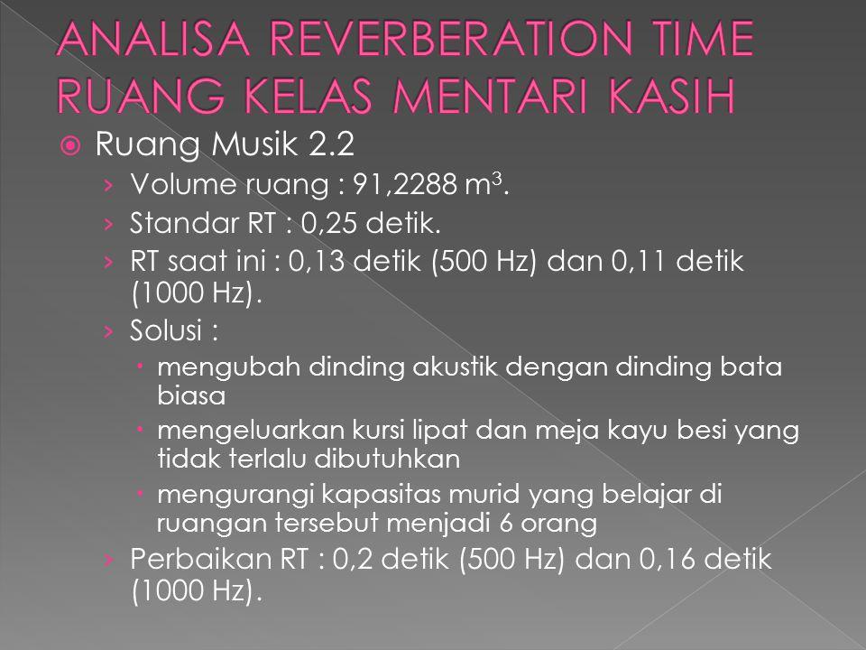  Ruang Musik 2.2 › Volume ruang : 91,2288 m 3. › Standar RT : 0,25 detik. › RT saat ini : 0,13 detik (500 Hz) dan 0,11 detik (1000 Hz). › Solusi : 