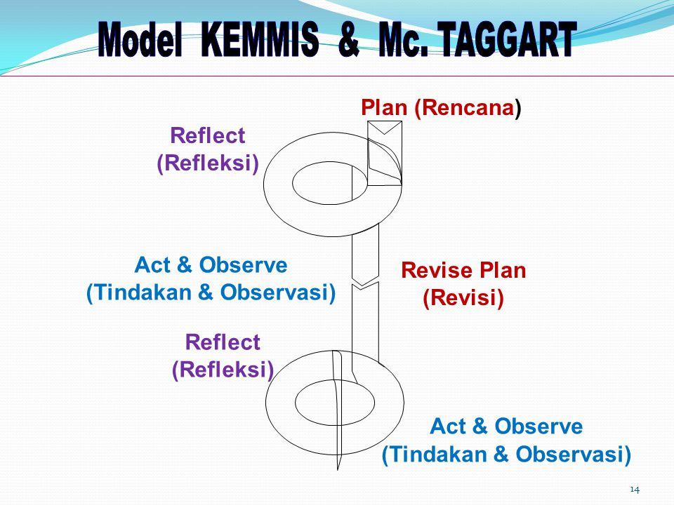 14 Plan (Rencana) Reflect (Refleksi) Act & Observe (Tindakan & Observasi) Reflect (Refleksi) Act & Observe (Tindakan & Observasi) Revise Plan (Revisi)