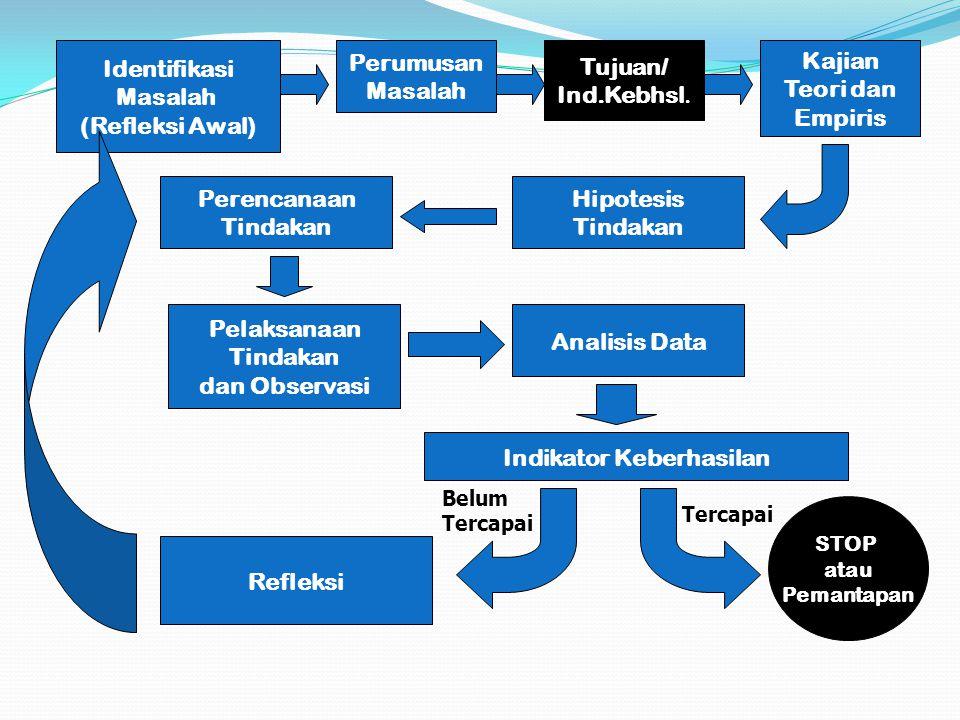 Identifikasi Masalah (Refleksi Awal) Perumusan Masalah Hipotesis Tindakan Perencanaan Tindakan Pelaksanaan Tindakan dan Observasi Analisis Data Reflek