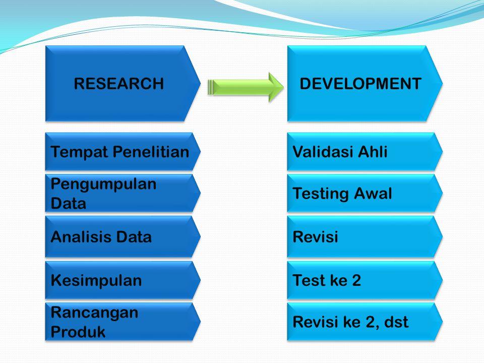 RESEARCH DEVELOPMENT Tempat Penelitian Pengumpulan Data Analisis Data Kesimpulan Rancangan Produk Validasi Ahli Testing Awal Revisi Test ke 2 Revisi k