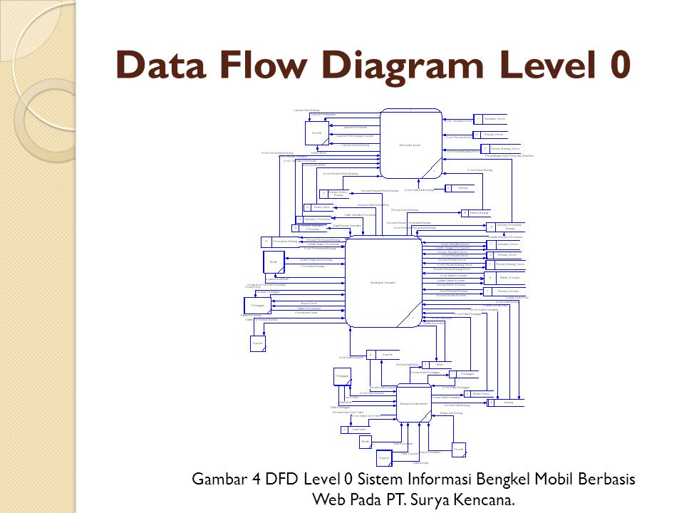 Data Flow Diagram Level 0 Gambar 4 DFD Level 0 Sistem Informasi Bengkel Mobil Berbasis Web Pada PT. Surya Kencana.