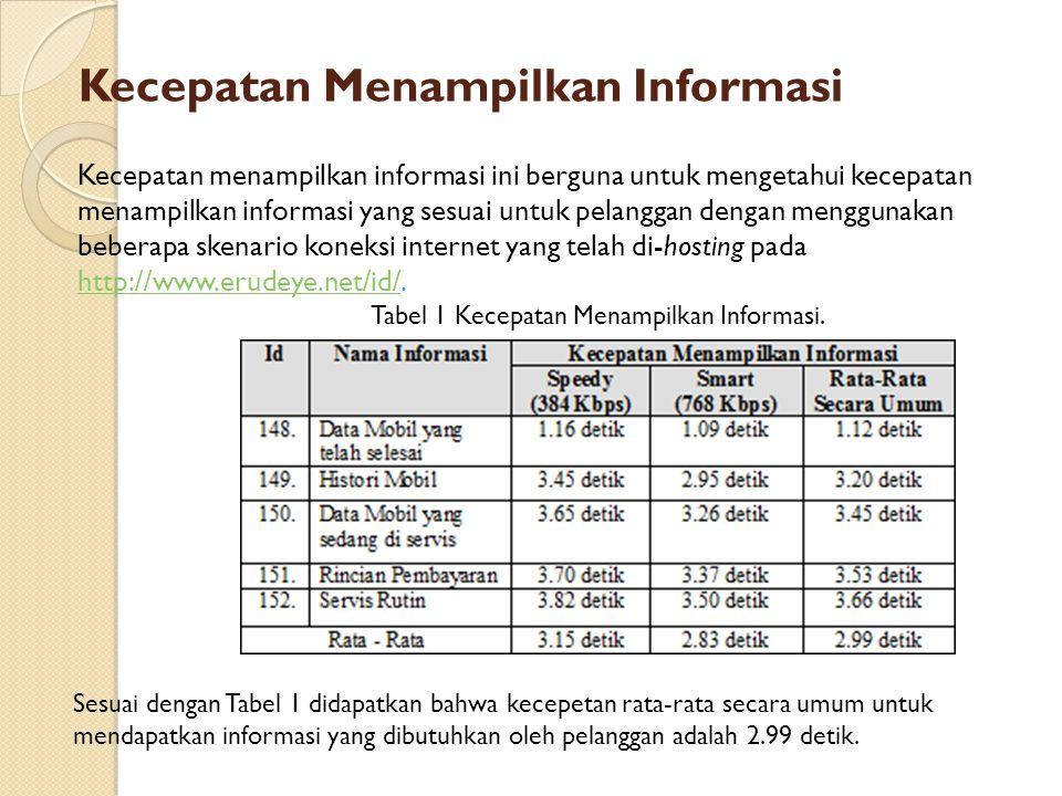 Kecepatan Menampilkan Informasi Tabel 1 Kecepatan Menampilkan Informasi. Kecepatan menampilkan informasi ini berguna untuk mengetahui kecepatan menamp