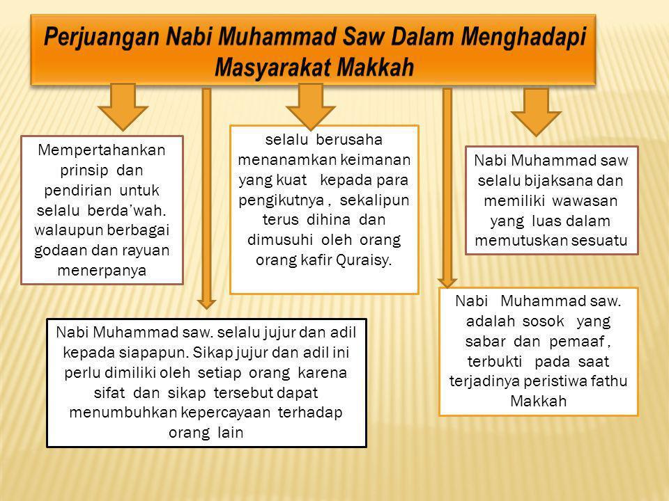 Nabi Muhammad saw Sebagai Pembawa Kedamaian dan Kesejahteraan Nabi Muhammad saw sebagai pembawa ajaran agama Islam selalu menunjukkan sikap kasih sayang kepada siapa saja, Beliau juga berlaku jujur, rendah hati, menghormati orang lain dan sebagainya.