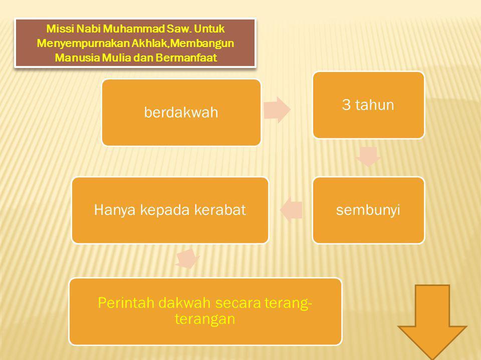 Missi Nabi Muhammad Saw.