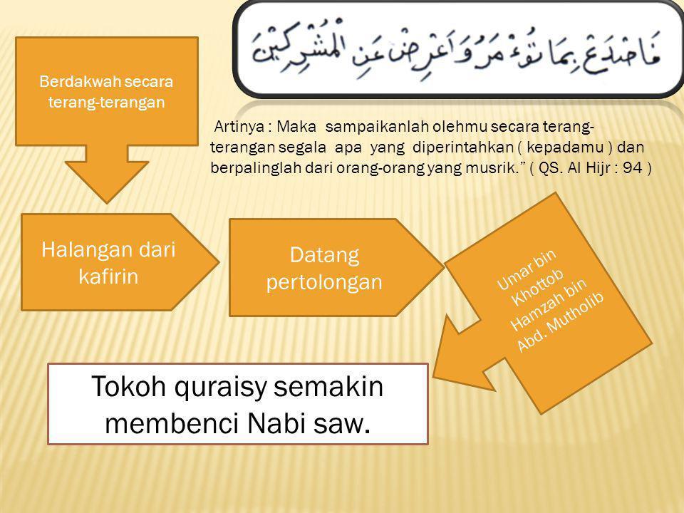 Missi Nabi Muhammad Saw. Untuk Menyempurnakan Akhlak,Membangun Manusia Mulia dan Bermanfaat berdakwah3 tahunsembunyiHanya kepada kerabat Perintah dakw