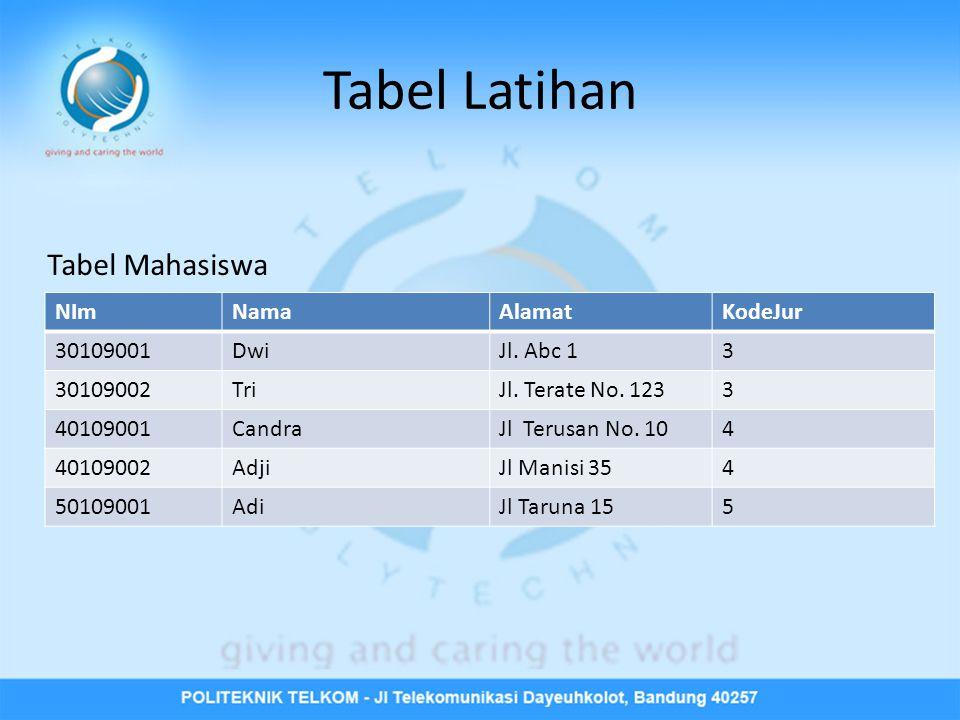 Tabel Latihan NImNamaAlamatKodeJur 30109001DwiJl. Abc 13 30109002TriJl.