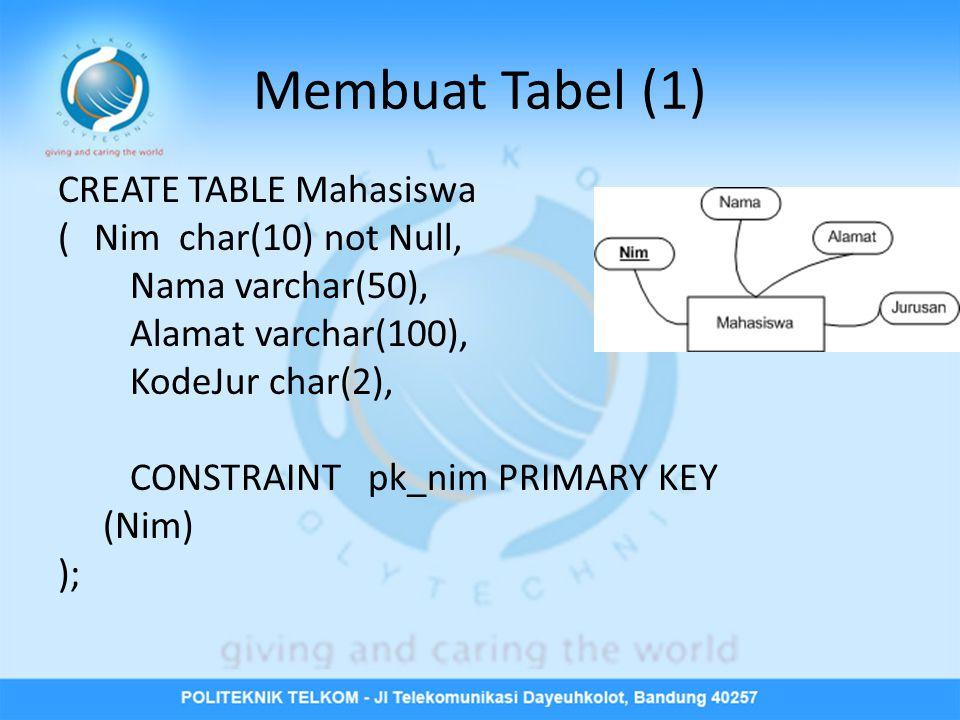 Membuat Tabel (1) CREATE TABLE Mahasiswa (Nim char(10) not Null, Nama varchar(50), Alamat varchar(100), KodeJur char(2), CONSTRAINT pk_nim PRIMARY KEY (Nim) );