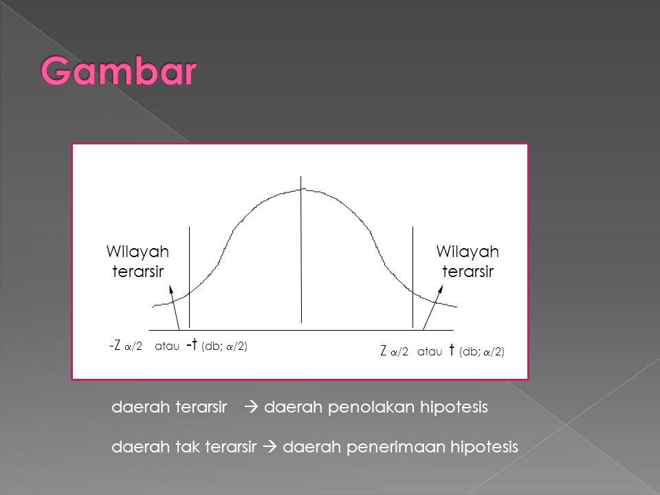 Wilayah terarsir -Z  /2 atau -t (db;  /2) Z  /2 atau t (db;  /2) daerah terarsir  daerah penolakan hipotesis daerah tak terarsir  daerah penerim