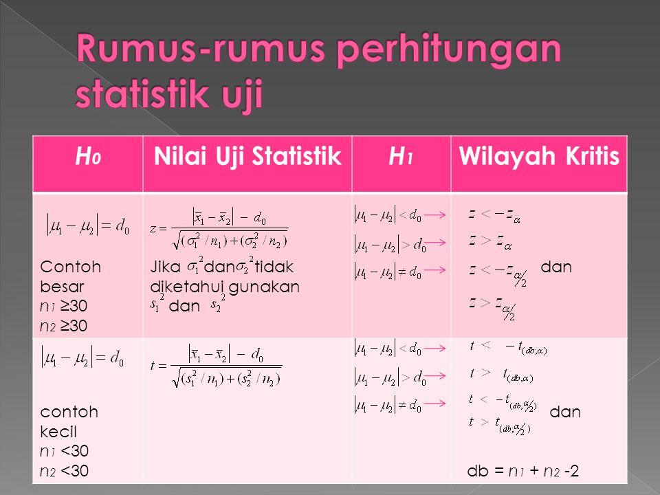 H0H0 Nilai Uji Statistik H1H1 Wilayah Kritis Contoh besar n 1 ≥30 n 2 ≥30 Jika dan tidak diketahui gunakan dan contoh kecil n 1 <30 n 2 <30 dan db = n 1 + n 2 -2