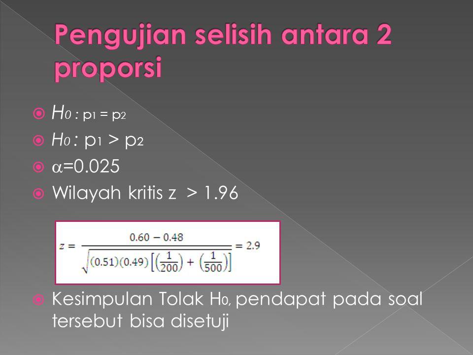 H 0 : p 1 = p 2  H 0 : p 1 > p 2   =0.025  Wilayah kritis z > 1.96  Kesimpulan Tolak H 0, pendapat pada soal tersebut bisa disetuji