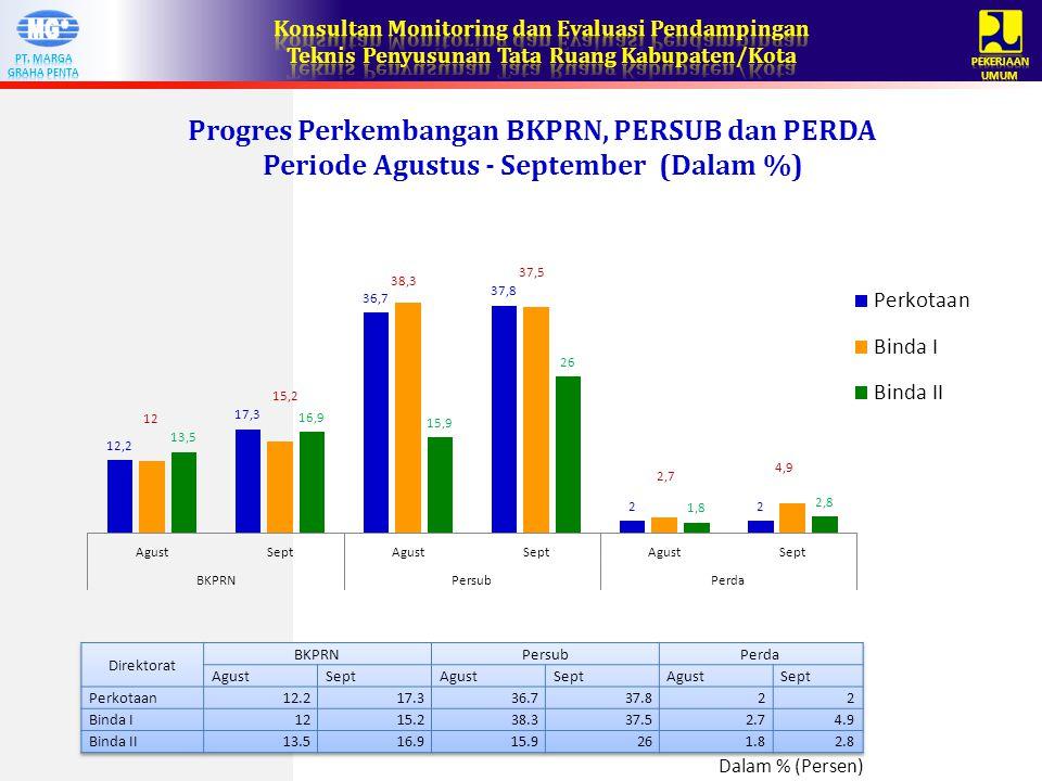 Progres Perkembangan BKPRN, PERSUB dan PERDA Periode Agustus - September (Dalam %) Dalam % (Persen)