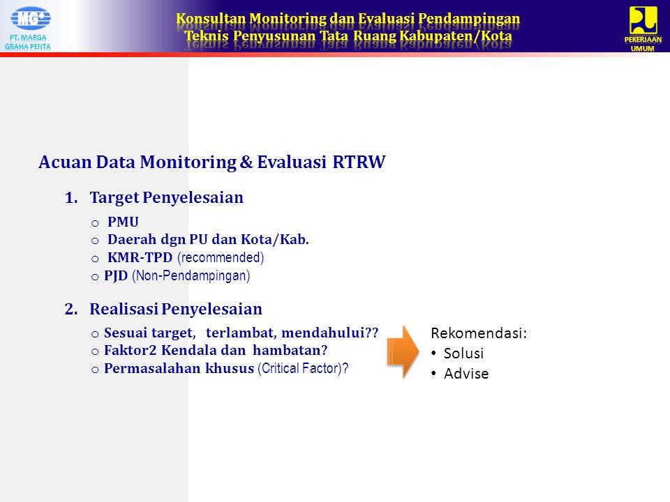 Acuan Data Monitoring & Evaluasi RTRW o PMU o Daerah dgn PU dan Kota/Kab.