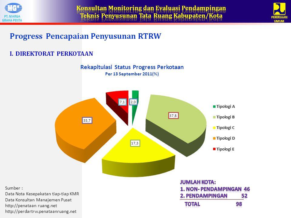 Progress Pencapaian Penyusunan RTRW I.DIREKTORAT PERKOTAAN Sumber : Data Nota Kesepakatan tiap-tiap KMR Data Konsultan Manajemen Pusat http://penataan ruang.net http://perdartrw.penataanruang.net
