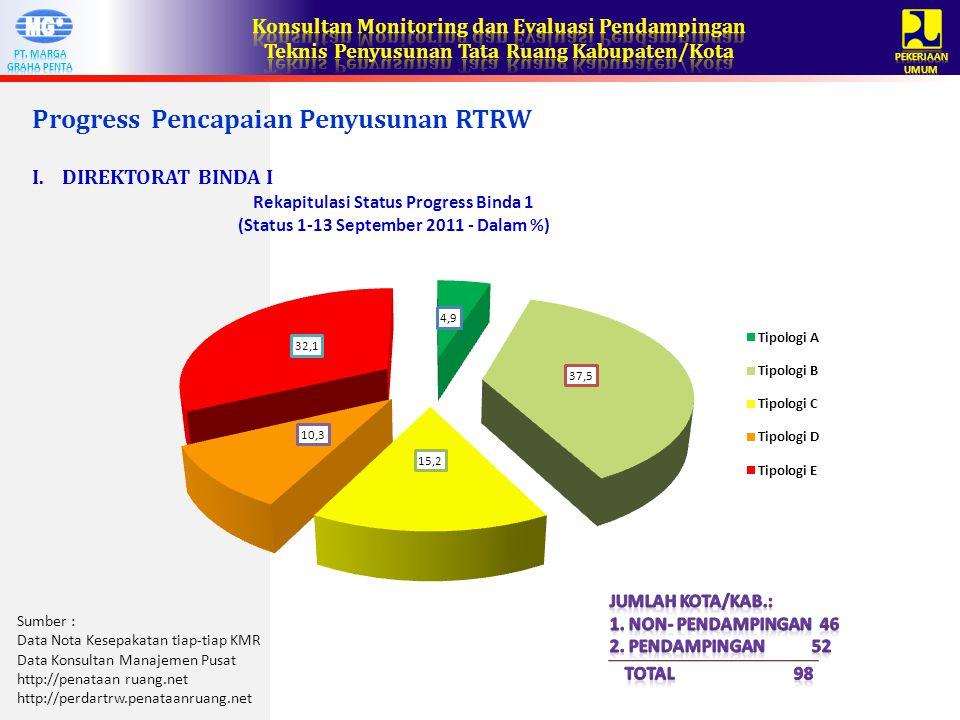 Progress Pencapaian Penyusunan RTRW I.DIREKTORAT BINDA I Sumber : Data Nota Kesepakatan tiap-tiap KMR Data Konsultan Manajemen Pusat http://penataan ruang.net http://perdartrw.penataanruang.net